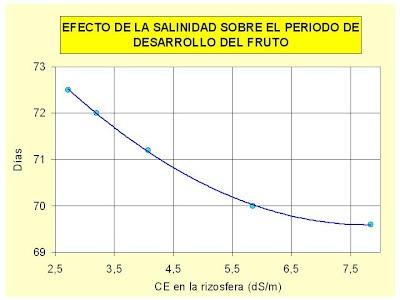 efecto de la salinidad en la maduración